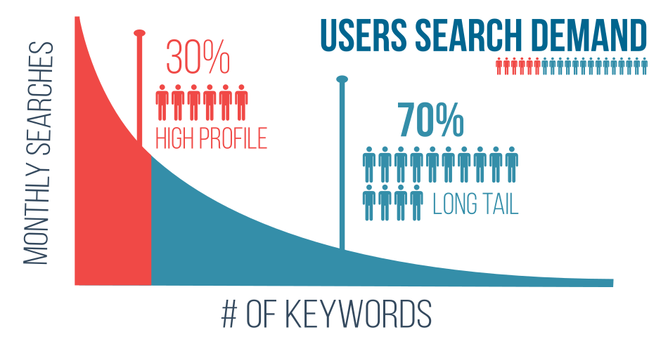 uso de keywords longtail